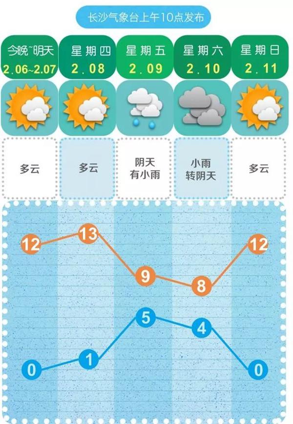 @长沙人:你以为天气这么晴朗就不会下雨了?告