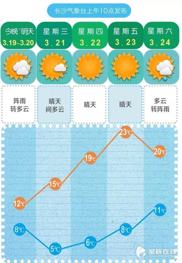 @长沙人:春雨贵如油?本周降雨偏少,赶紧晒