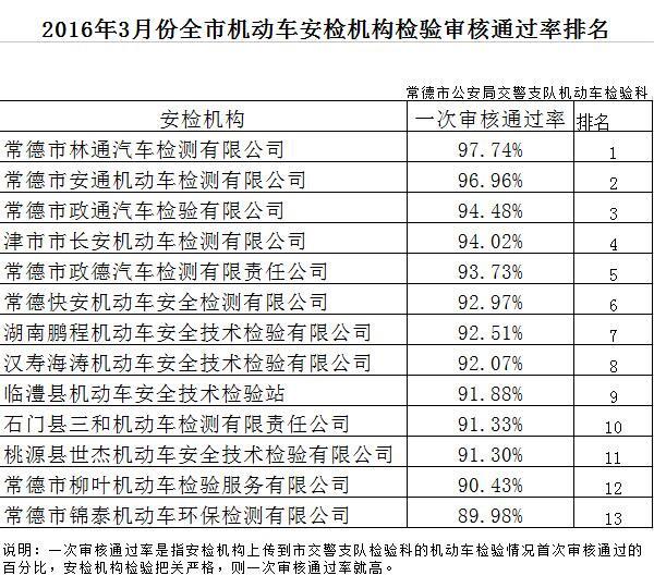 常德2016年3月份全市机动车安检机构检验审核通过率